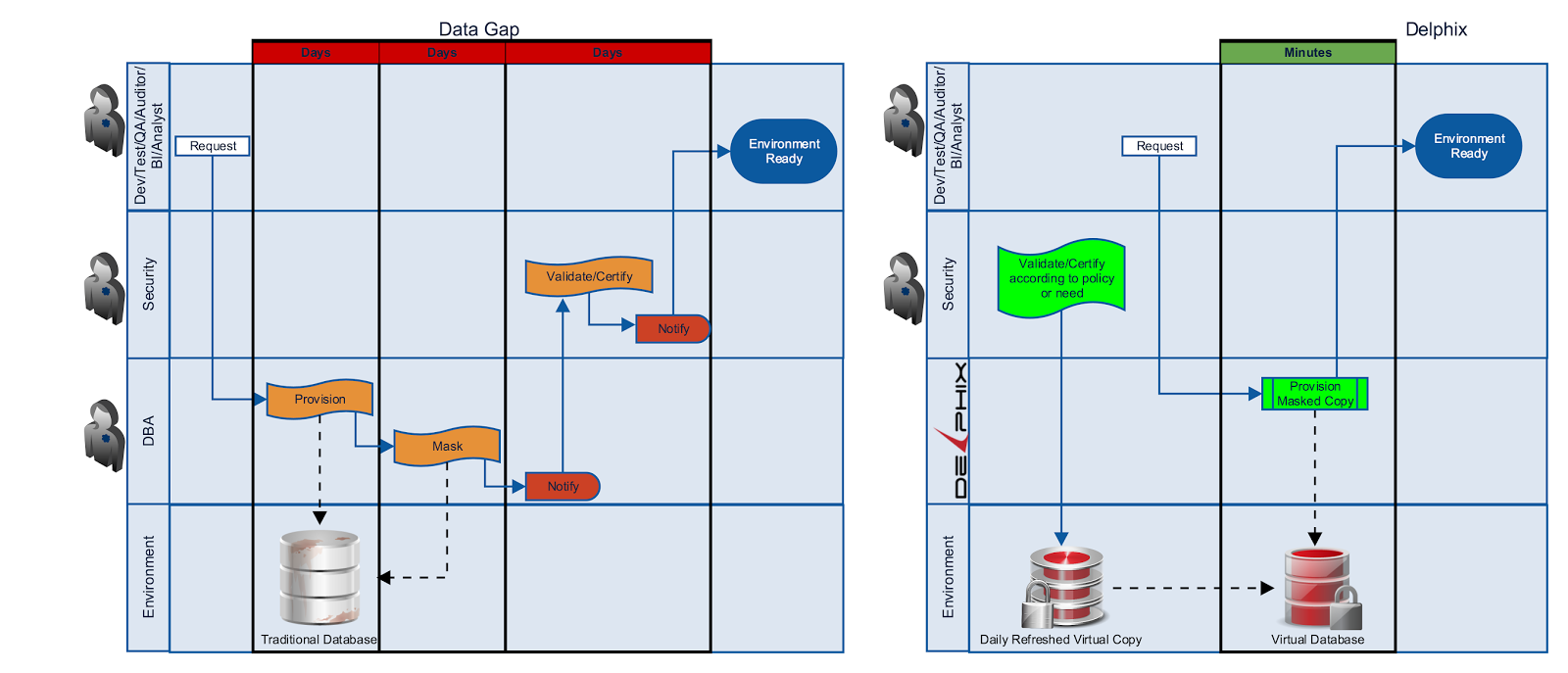 Heart of the issue minding the data gap flow diagram of masking data with and without delphix pooptronica Image collections