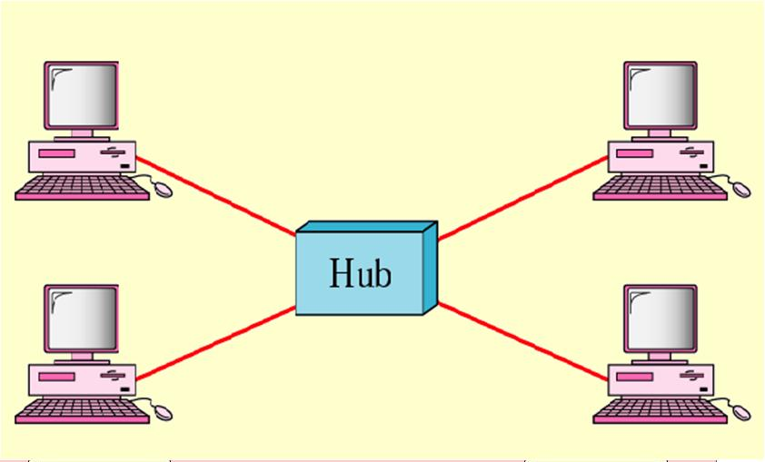 Networking Dccn Topologies