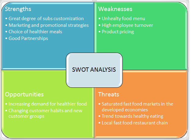 PEST and SWOT analysis of AirAsias international business operations