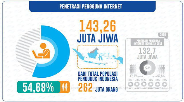 data-pengguna-internet