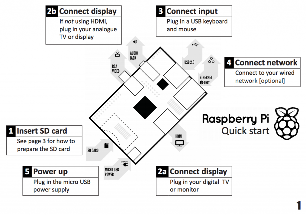 ECUFix Blog: Increasing Z-Wave distance for the RaZberry