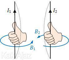 Arah gaya magnet pada dua kawat sejajar yang berarus listrik