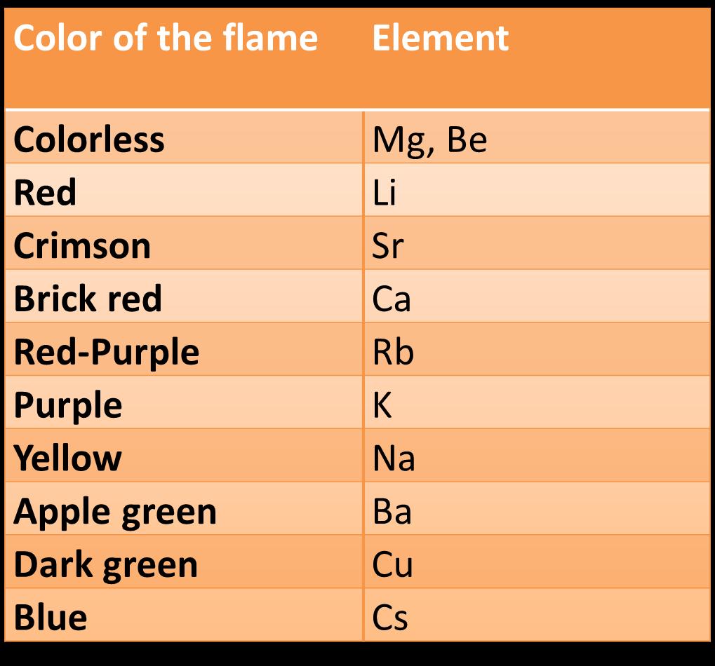 Flame Test- By Aditya Abeysinghe
