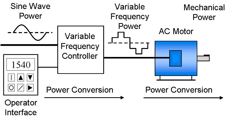 Variable Frequency Drives Instrumentation