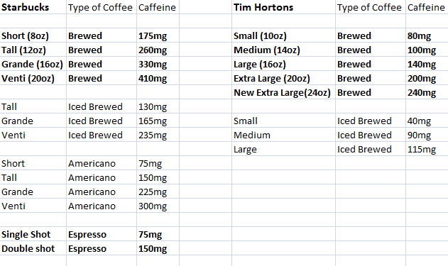 On a side note, Health Canada recommends an intake of no more than 400mg of  caffeine per day for a healthy adult. I just had a refill of my Tall coffee  so ...