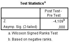 Panduan Lengkap Cara Melakukan Uji Wilcoxon dengan SPSS
