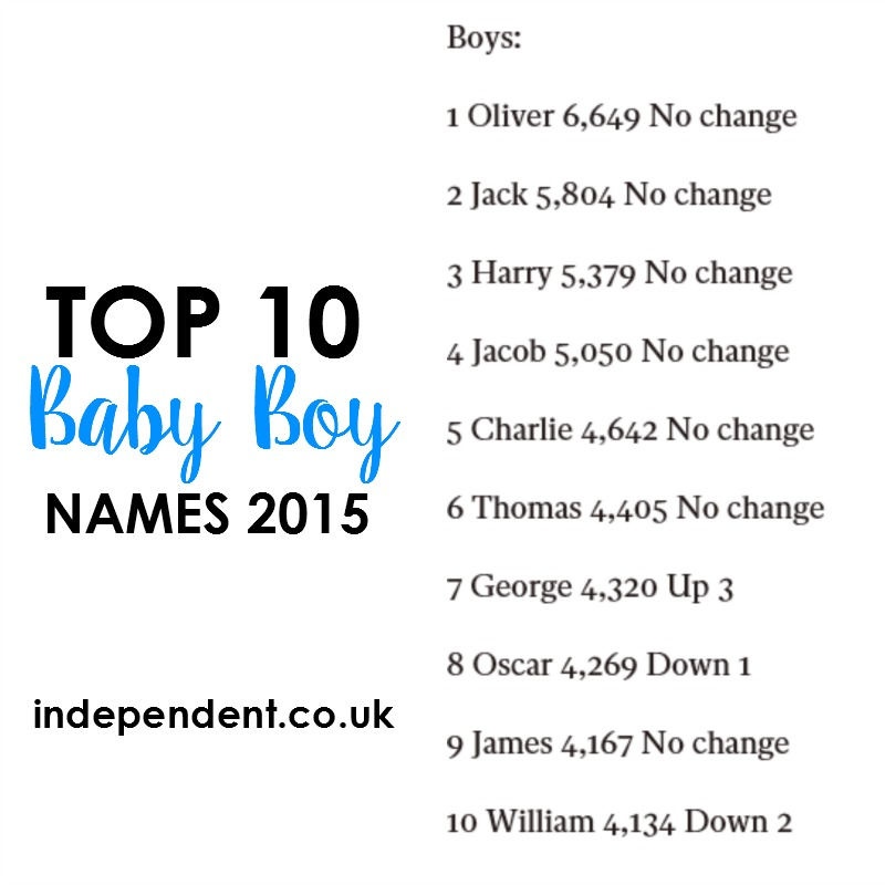Here Is Another List Of Most Popular Boys Names In 2015 From The Independent