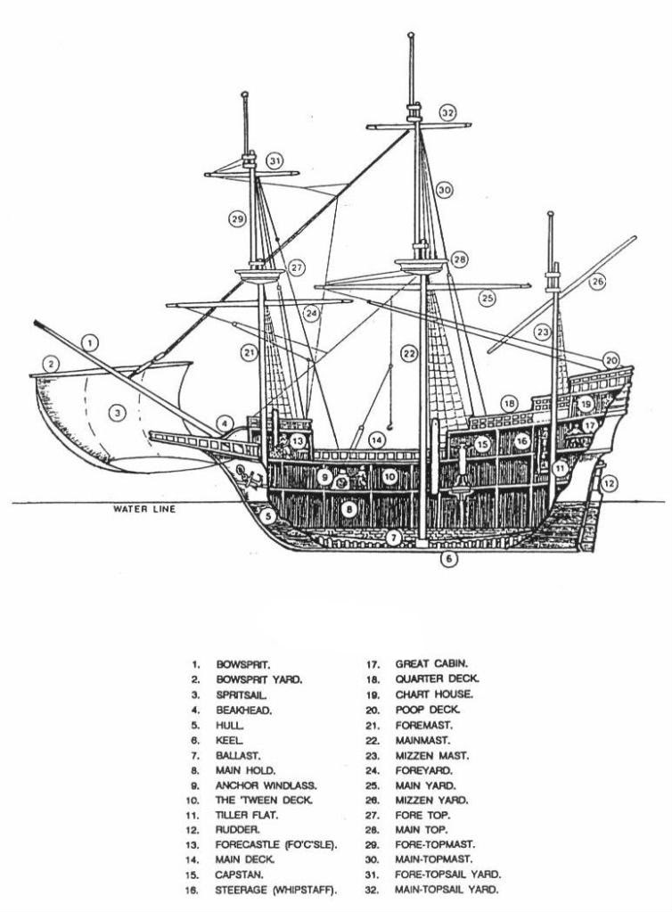 pirate ship diagram piratediary ship diagram