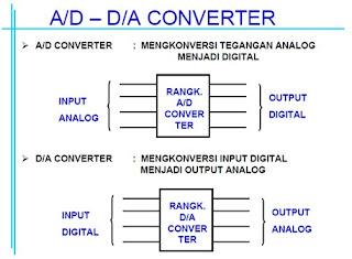 DAC & ADC