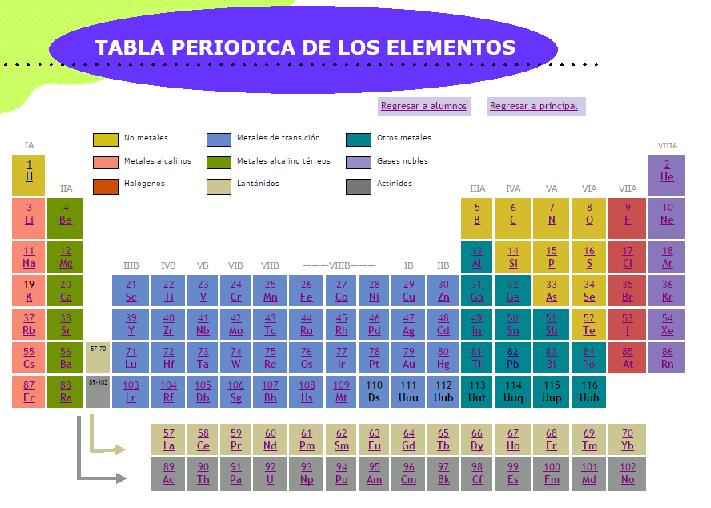 Reforzamiento escolar qumica tabla peridica quiz y tabla online httpsthatquizes mcienciatabla periodica urtaz Images