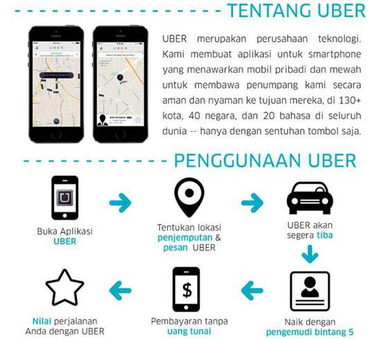 Buat duit sampingan dengan uber tanpa perlu memandu