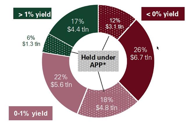 Deuda pública en circulación ordenada por rendimiento (26 trillones de dólares)