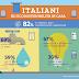 ECOSOSTENIBILITÁ IN CASA: ITALIANI PIÚ CONSAPEVOLI, CON UN OCCHIO AL RISPARMIO