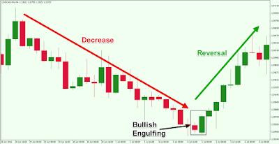 Bullish Engulfing Candlestick Pattern