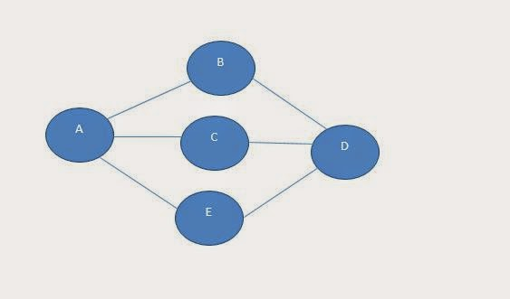 Breadth First Traversal in Graph