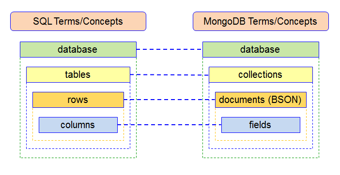 SQL vs  NoSQL: Indexes comparison between MongoDB and MS SQL Server