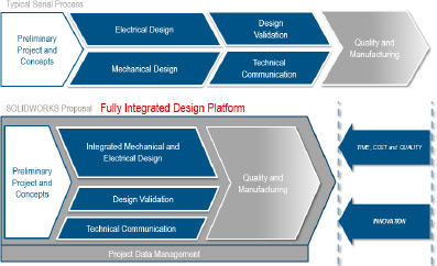 EGS India | Official Blog: SOLIDWORKS INFLUENCE IN COST