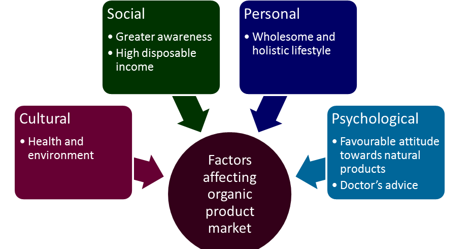 consumer behaviour in organic food View consumer behavior purchase intention for organic food 2012 from mark 217 at university of wollongong, australia journal of consumer marketing consumer behavior and purchase intention for.