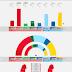 SWEDEN · Sentio Research poll 25/05/2020: V 9.2% (35), S 28.2% (107), MP 3.5%, C 4.7% (18), L 3.1%, M 19.4% (74), KD 7.8% (30), SD 22.2% (85)