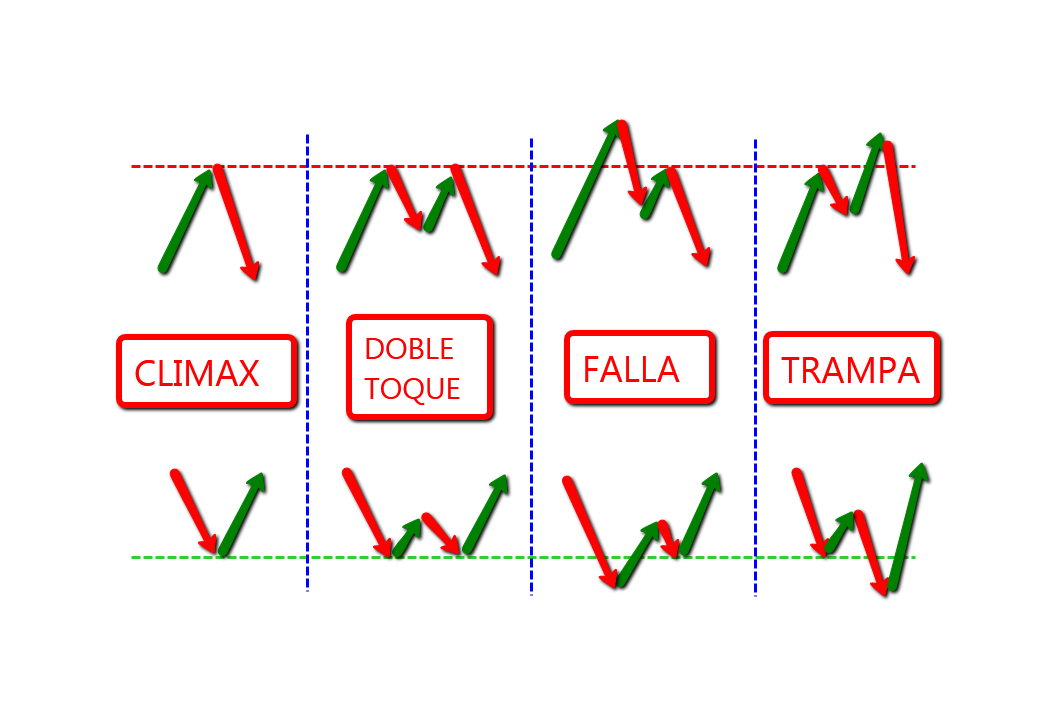 Cost of trading forex