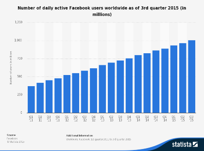 statistic_id346167_facebook_-number-of-daily-active-users-worldwide-2011-2015