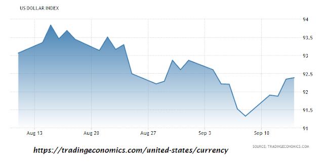 Cara Prediksi Rilis CPI Inflation