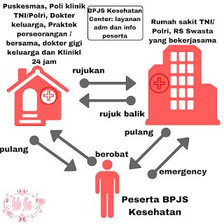 jalur-rujukan-bpjs-kesehatan