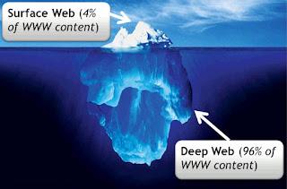 Perbandingan antara Surface Web dengan Deep Web