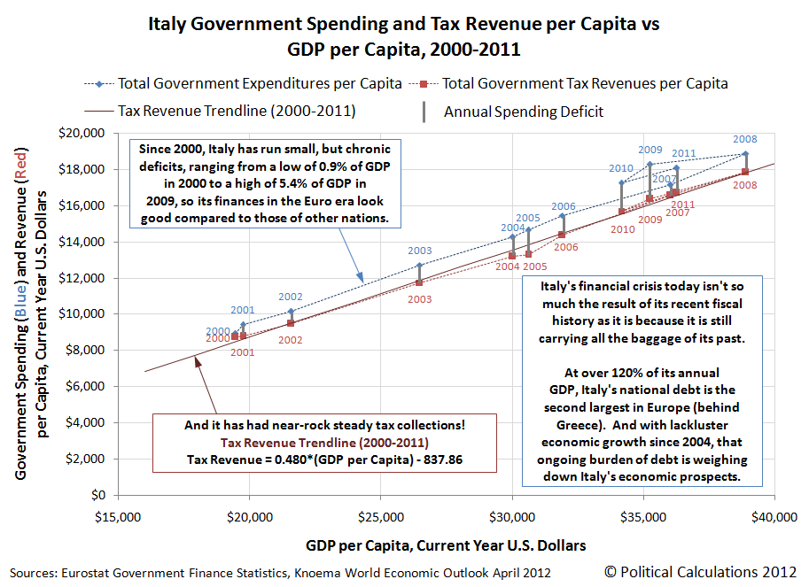Italy Government Spending and Tax Revenue per Capita vs  GDP per Capita, 2000-2011
