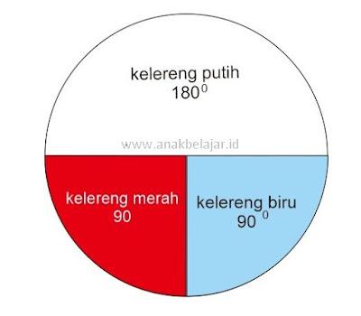 merubah data menjadi diagram lingkaran