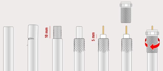 ¿Qué es un conector F? | ¿Cómo instalar un conector F en un cable coaxial? | Pasos del montaje