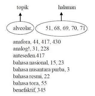 Pengertian dan Contoh Cara Membaca Memindai (Scanning) Indeks Buku Telepon / Ensiklopedia