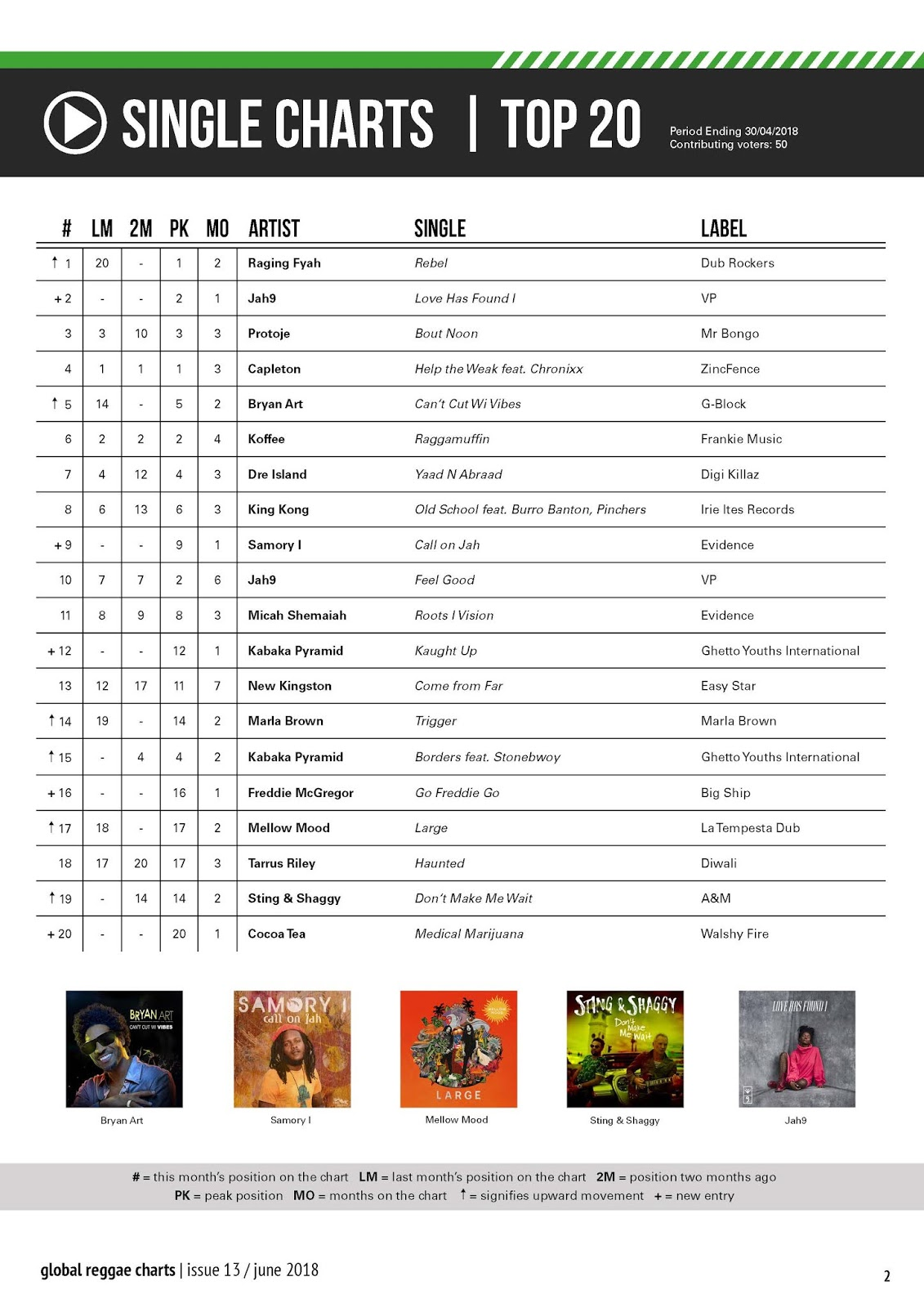 ItaL rOOts RaDio: Global Reggae Charts - June 2018 Issue #13