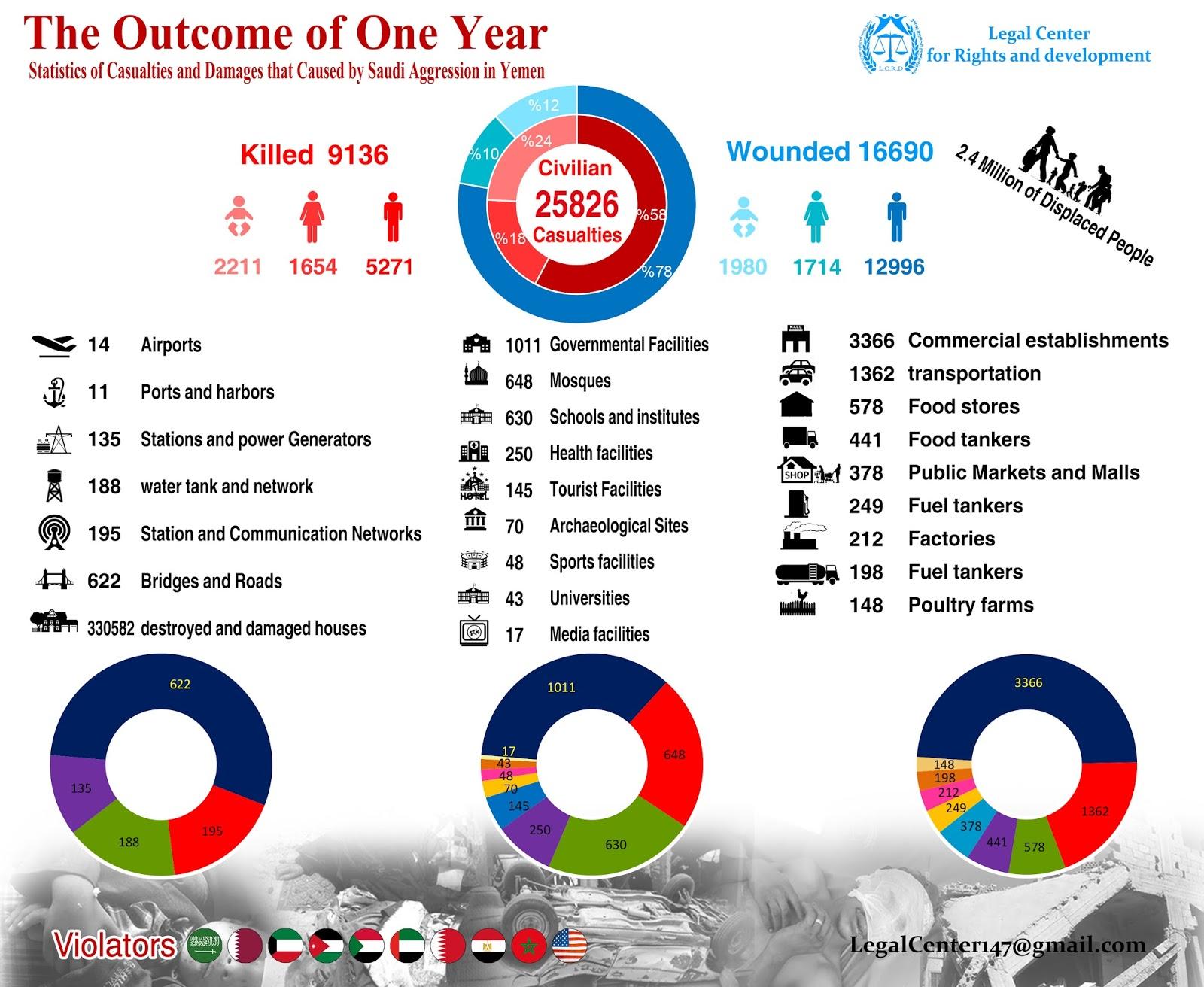 إحصائية عام من العدوان السعودي باللغة الإنجليزية