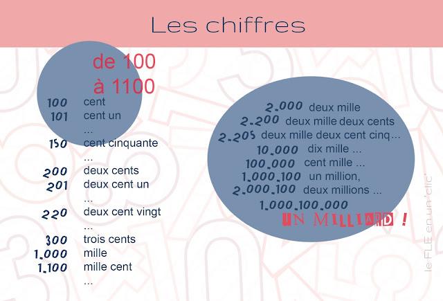 les chiffres, FLE, infographie, le FLE en un 'clic'