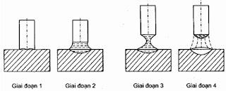 Hình ảnh giai đoạn hình thành hồ quang