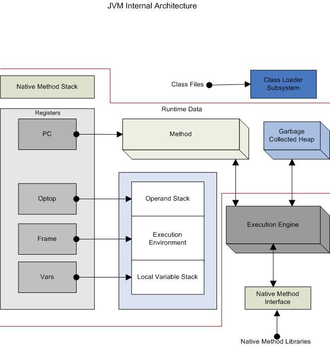 Block Diagram Of Jvm - Wiring Diagrams