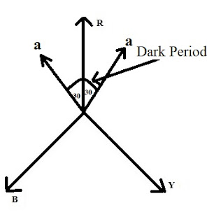 Dark Lamp method of synchronization