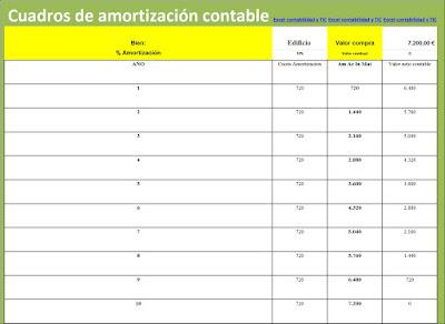 Plantilla Excel amortización