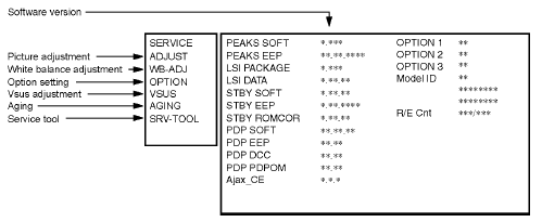 All TV Service Menu Code