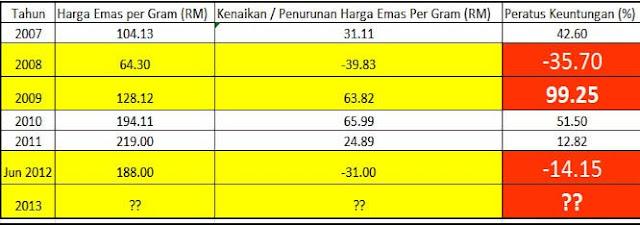 keuntungan pelaburan emas RAMALAN, Analisis dan JANGKAAN Pelaburan EMAS 2013