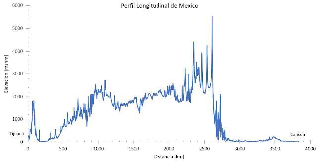 Pico mas alto y depresion mas baja en metros sobre el nivel del mar