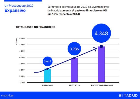 El Presupuesto 2019 del Ayuntamiento de Madrid aumenta las