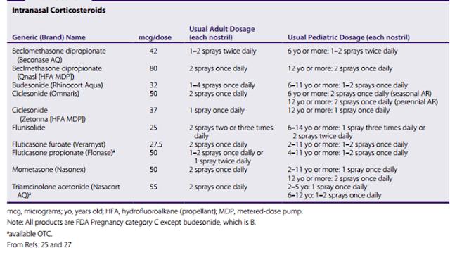 Antihistamin (H1-Blokers): Efek Samping Malah Menjadi Efek Terapi