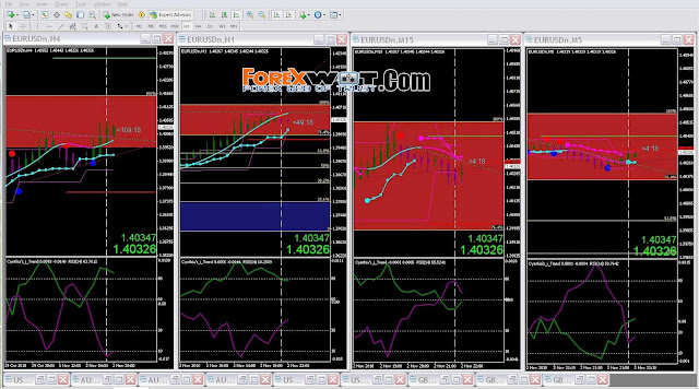 Easy forex breakout trend trading system