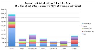 2016 Amazon Genre Sales