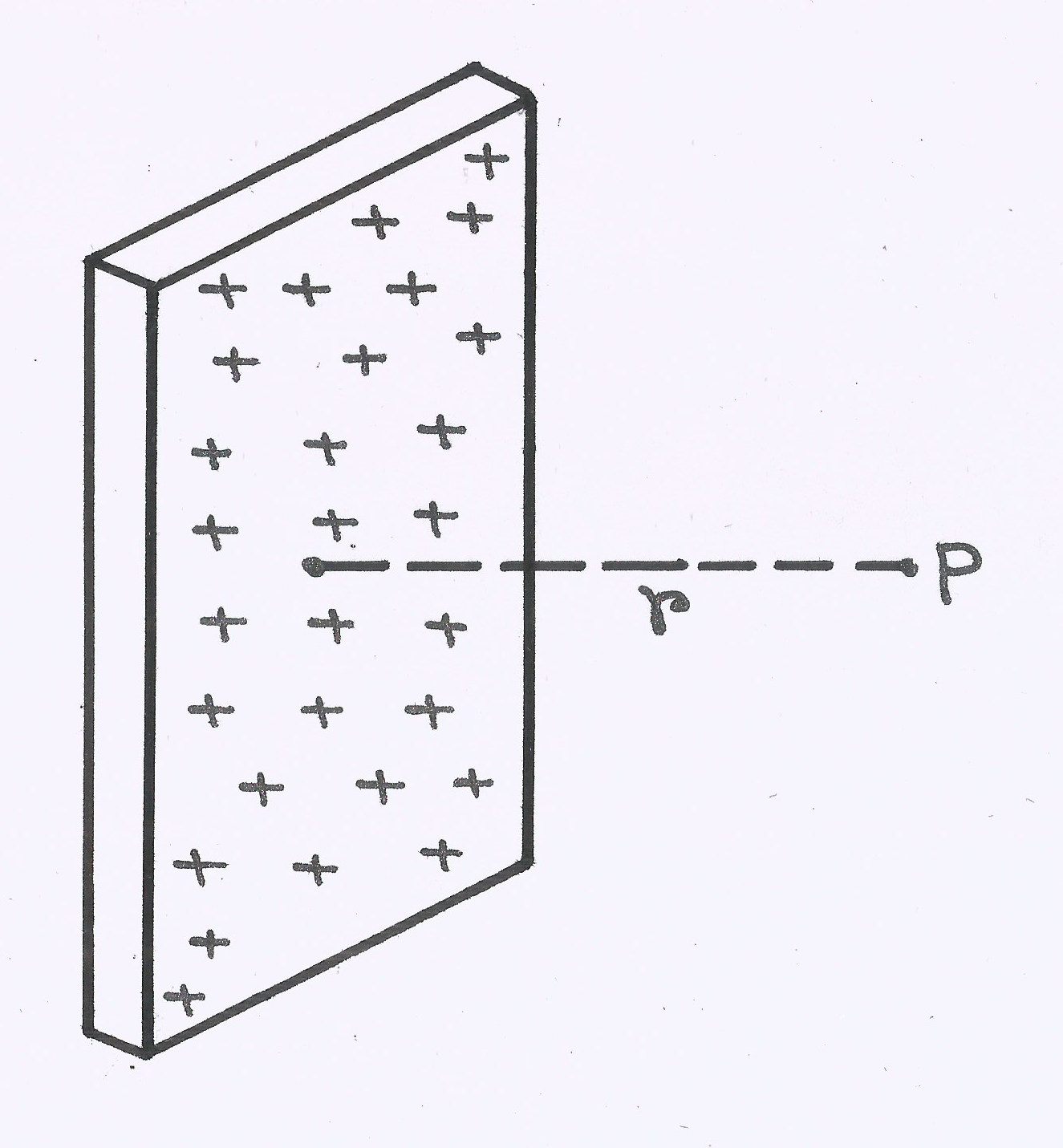 Neet Jee Essential Theory Electrostatics Part I