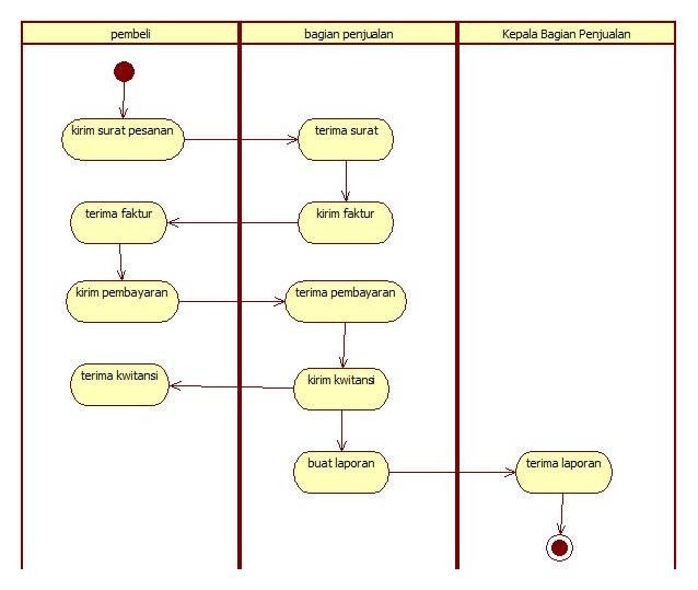 Andre saputro activity diagram ccuart Gallery