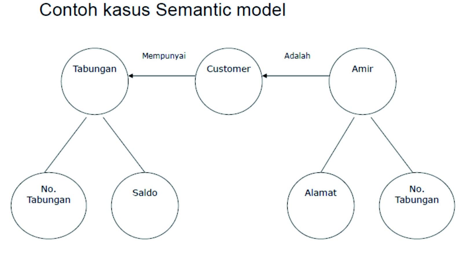 Object Based Data Model Information Technology