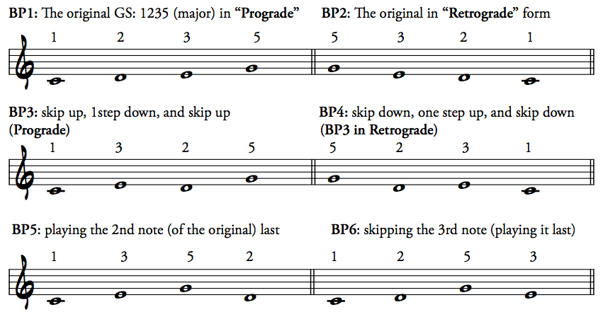 An Approach To Jazz Piano Melodic Generic Shapes In Jazz Improv A